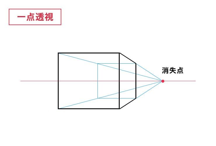 一点透視図法