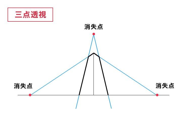 三点透視図法