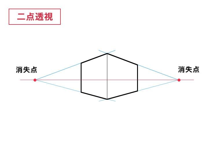 二点透視図法