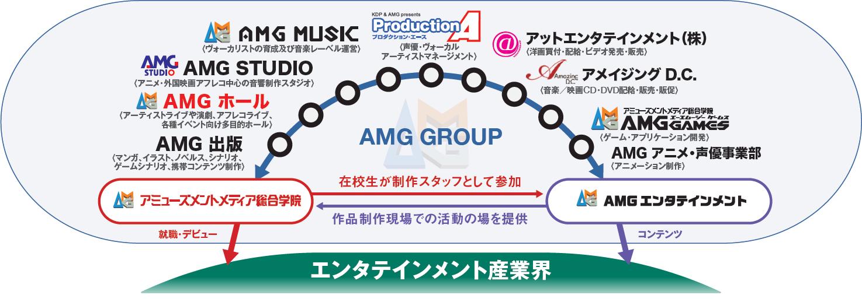 AMGグループ