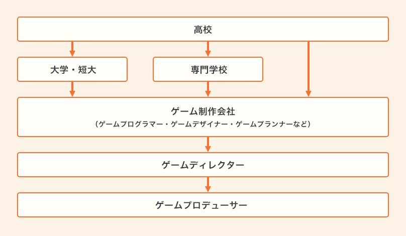 ゲーム系の職種ロードマップ